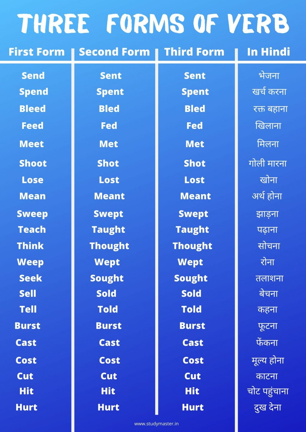list of verbs regular